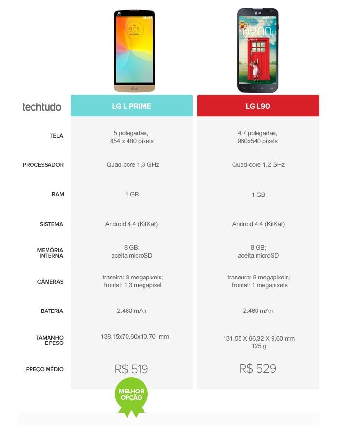 LG L Prime oferece um melhor custo-benefício do que o LG L90 (Foto: Arte/TechTudo)