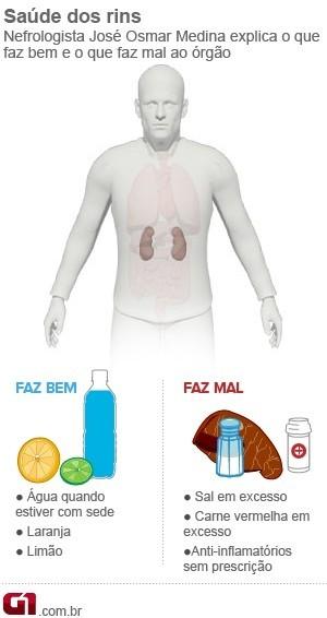Saúde dos rins (Foto: Arte/G1)