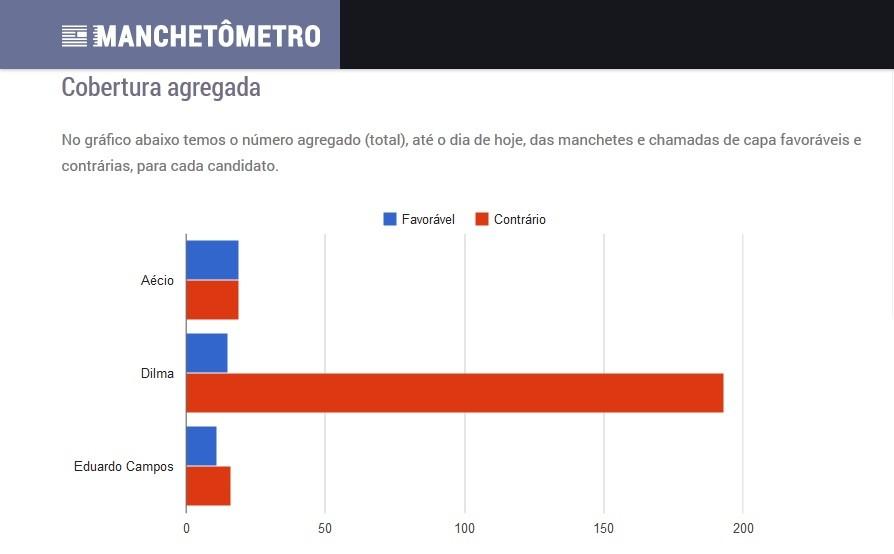 Gráfico mostra a valência agregada para cada candidatura (Foto: Reprodução/Manchetômetro)