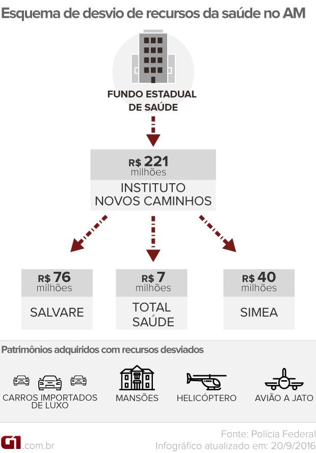 Desvio de recursos Fundo Estadual de Saúde do AM (Foto: Arte/G1)