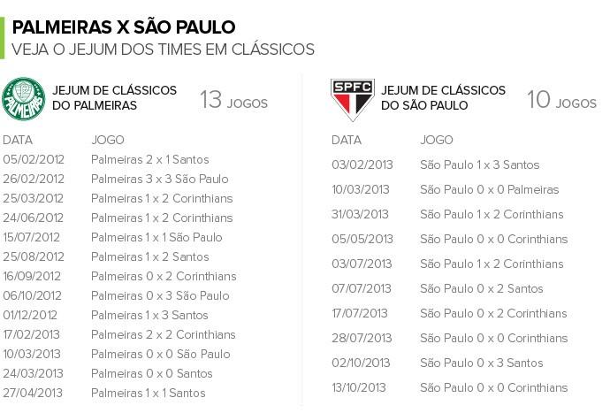 Info PALMEIRAS x SÃO PAULO - Jejum em clássicos (Foto: Infoesporte)