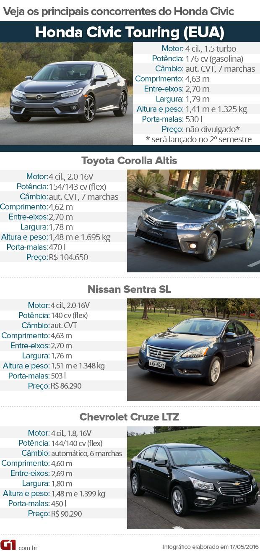 Tabela de concorrentes Honda Civic Turbo (Foto: Arte/G1)