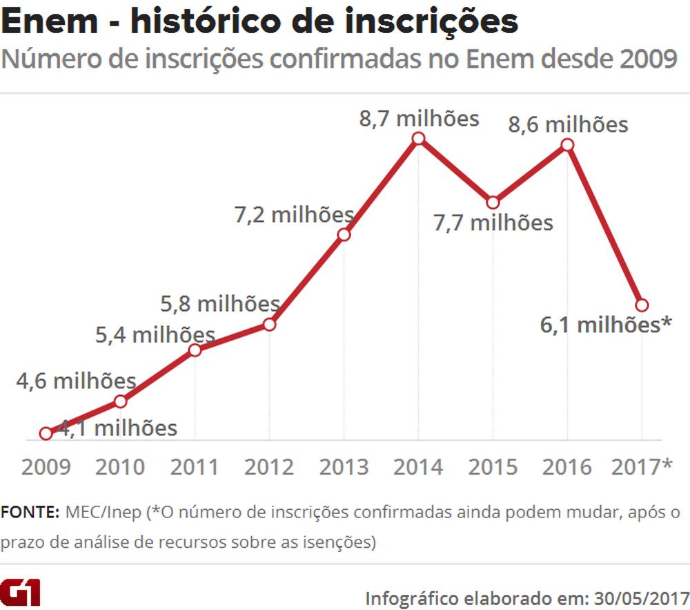 Veja a evolução histórica do número de inscrições confirmadas no Enem; na edição 2017, pelo menos 6,1 milhões de inscrições estão confirmadas, mas 1,4 milhão de inscrições estão em fase de análise (Foto: Editoria de arte/G1)