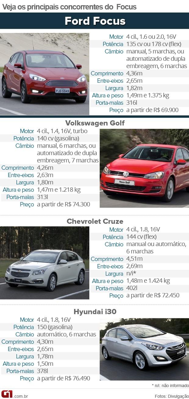 Tabela de concorrentes do Ford Focus (Foto: Arte/G1)
