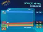 Paes tem 53%, e Freixo, 13%, indica pesquisa Datafolha no Rio