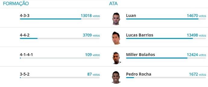 Grêmio votação voce escala (Foto: Reprodução)