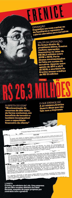 LOBISTA Erenice, ex-ministra de Lula. Uma empresa de seu filho recebeu dinheiro de Fábio Baracat, suspeito de pagar propinas por contratos com o governo  (Foto:  )