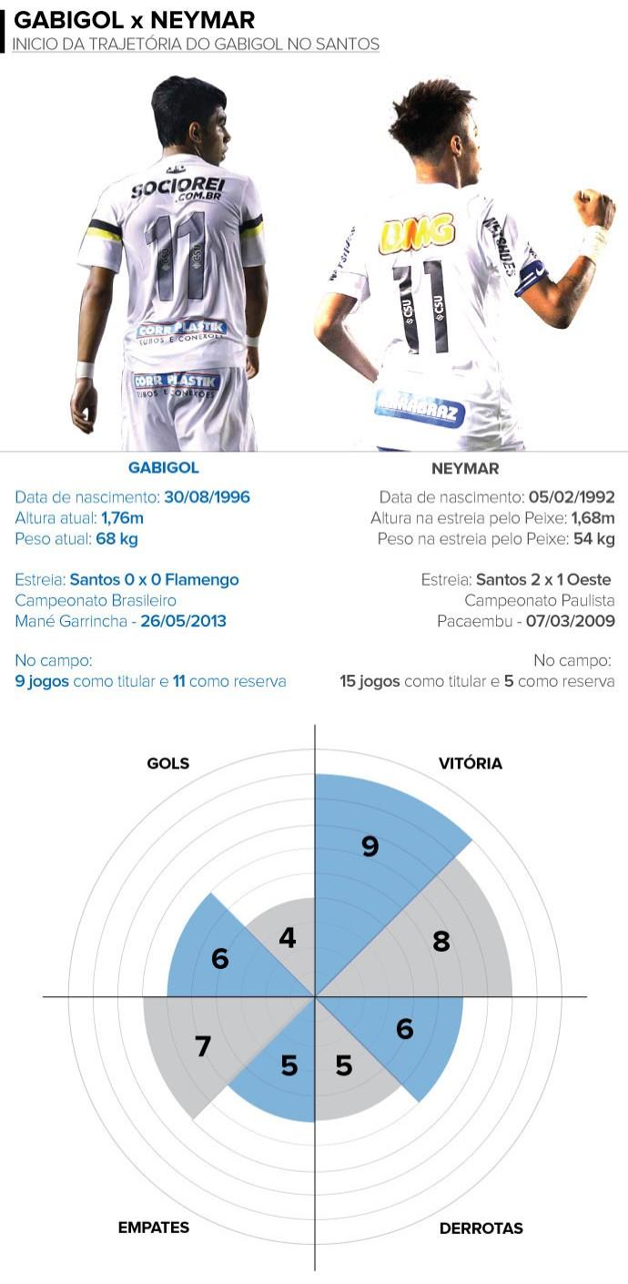 Info gabigol neymar (Foto: Infoesporte)