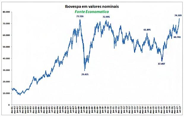 Evolução do Ibovespa desde 2001 (Foto: Economatica)