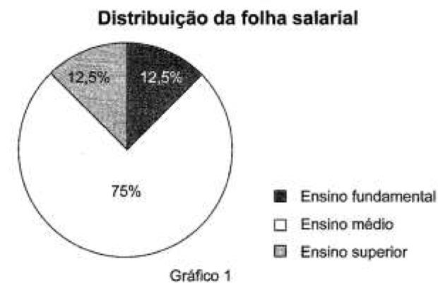 Gráfico 1 (Foto: Reprodução/ENEM)