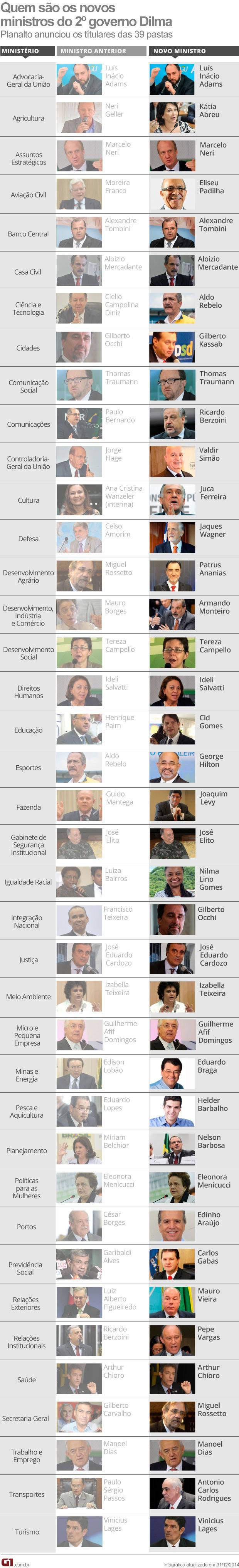 VERSÃO FINAL - Ministério Dilma (Foto: Editoria de Arte G1)