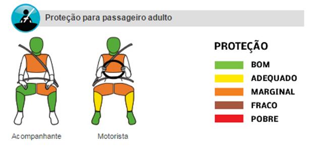 Avaliação do Citroën C3 em crash test (Foto: Reprodução)