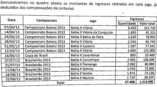 Auditoria no Bahia: ingressos da Arena Fonte Nova (Foto: Reprodução)