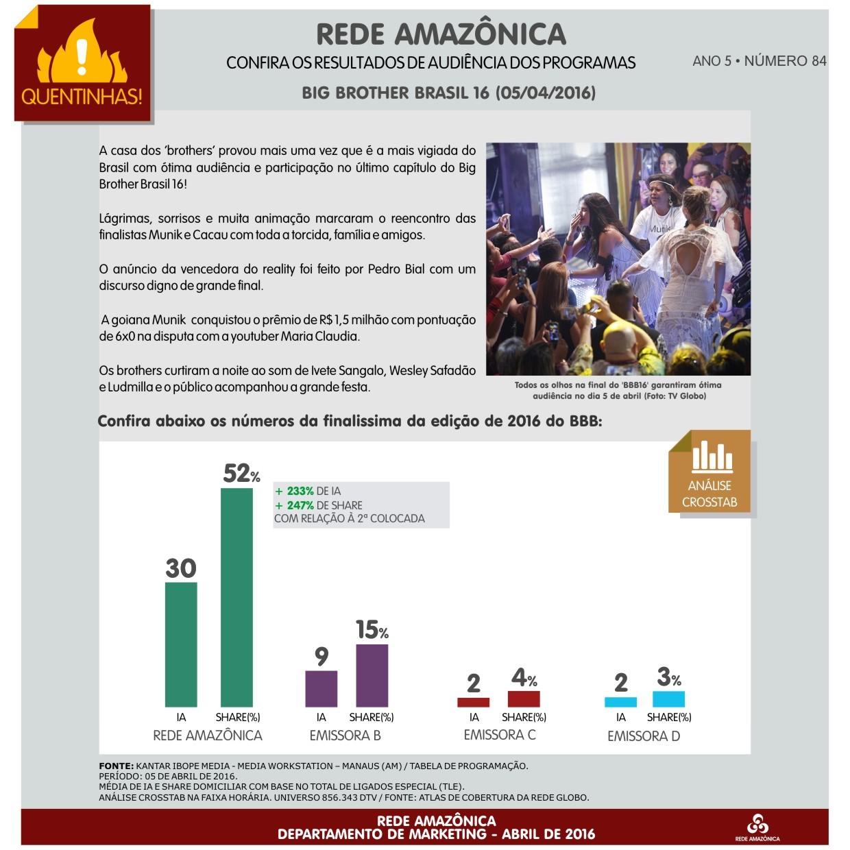 Rede Amazônica: confira o resultado da audiência do 'Big Brother Brasil' 16 (Foto: Marketing/Rede Amazônica)