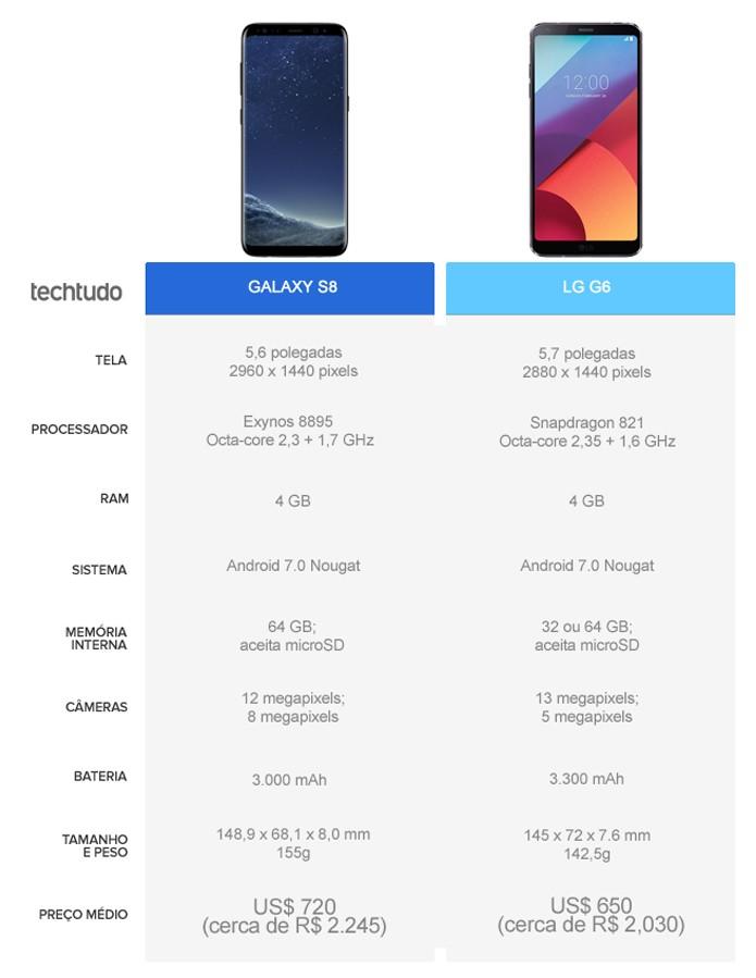 Tabela comparativa entre Galaxy S8 e LG G6 (Foto: Arte/TechTudo)