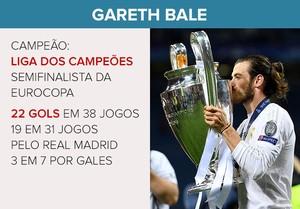 CARD Gareth Bale prêmio UEFA (Foto: Editoria de Arte)