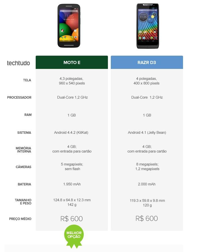 Tabela comparativa de especificações entre Moto E e Razr D3 (Foto: Arte/TechTudo)