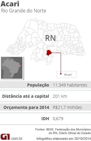 Ficha - especial seca - Acari (RN) (Foto: G1)