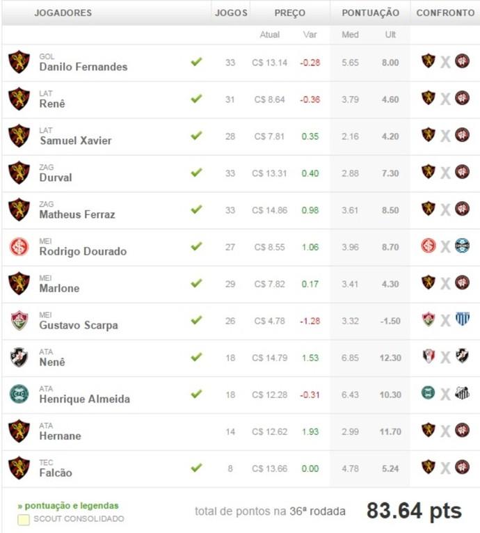 Cartola FC Rodada 36 Liga Vanguarda (Foto: Reprodução/CartolaFC)