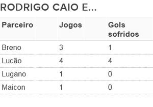 tabela zagueiros São Paulo 2016 (Foto: Arte: GloboEsporte.com)
