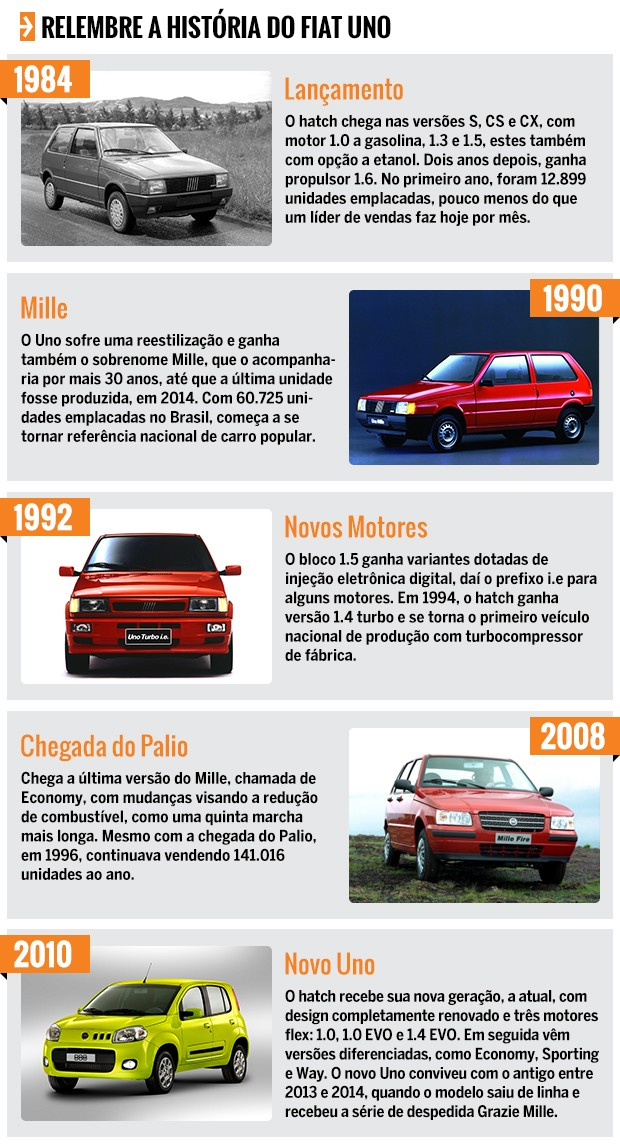 Linha do tempo do Fiat Uno (Foto: Autoesporte)