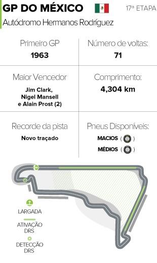 CIrcuito GP do México (Foto: Editoria de Arte)