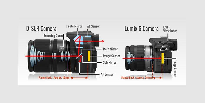 À esquerda, a DSLR com espelho e prisma refletindo imagem para o visor ótico. À direita, a mirrorless, sem espelho, e com visor eletrônico (Foto: Divulgação/Panasonic)