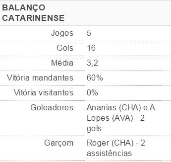Balanço Catarinense 1 (Foto: Fonte: GloboEsporte.com)