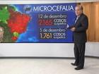 Casos suspeitos de microcefalia passam de 2 mil no Brasil
