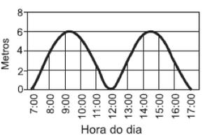 Gráfico C (Foto: Reprodução)