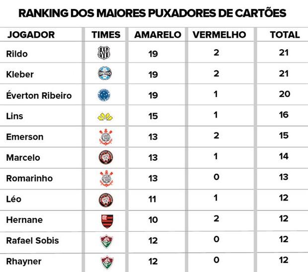 Ranking Puxadores Cartoes (Foto: Infoesporte)