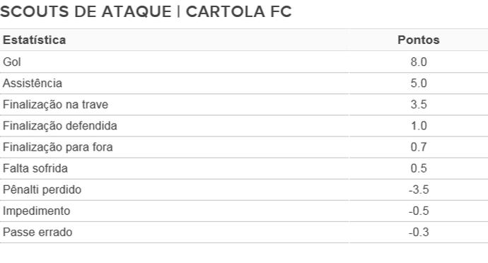 Cartola Tabela Scouts Ataque (Foto: Arte/GloboEsporte.com)