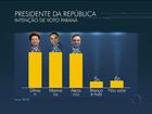 No Paraná, Ibope aponta: Dilma e Marina têm 29%, e Aécio, 28%