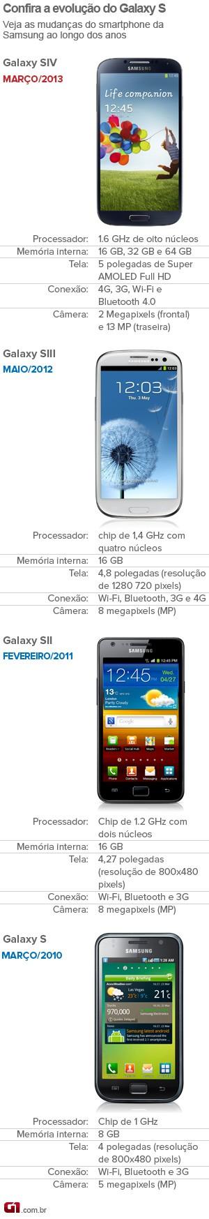 Confira a evolução do smartphone Galaxy S (Foto: Arte/G1)