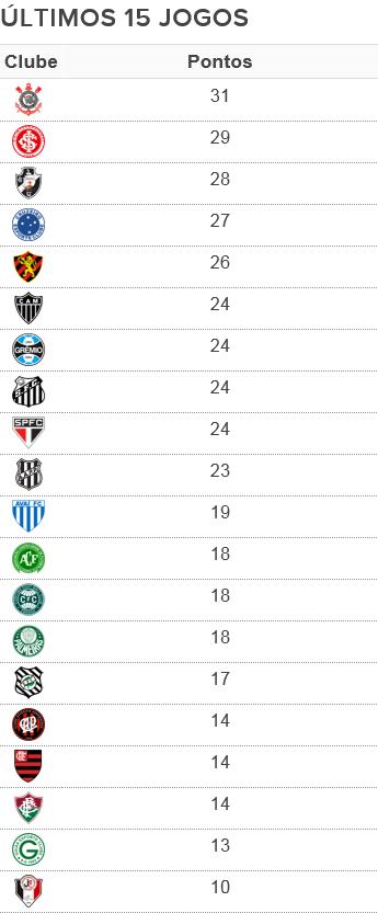 Tabela últimos 15 jogos (Foto: Arte Esporte)