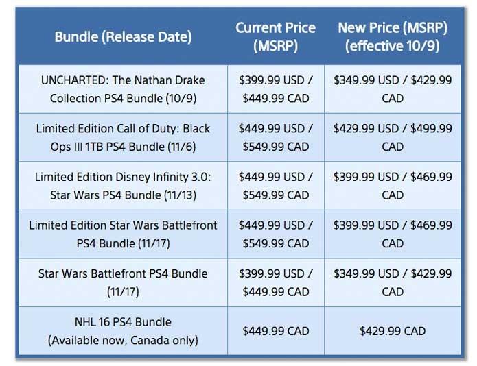 Novos valores do PS4 afetam também os pacotes (Foto: Divulgação/Sony)