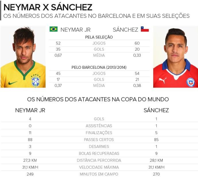 Info NEYMAR x SÁNCHEZ 3 (Foto: Infoesporte)