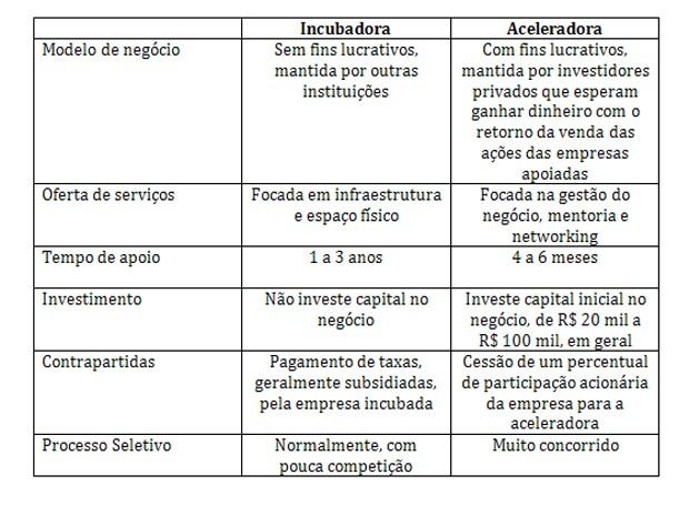 tabela_incubadora ou aceleradora_Felipe Matos (Foto: Felipe Matos)