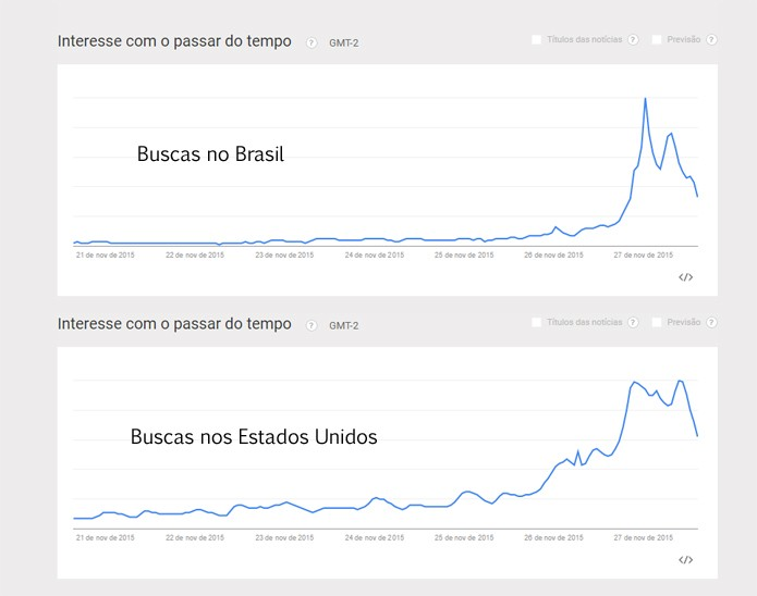 Volume de pesquisa pela Black Friday foi menor no Brasil em relação aos Estados Unidos (Foto: Reprodução/Google Trends)