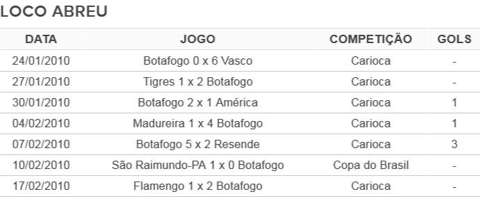 Tabela Loco Abreu Botafogo (Foto: GloboEsporte.com)