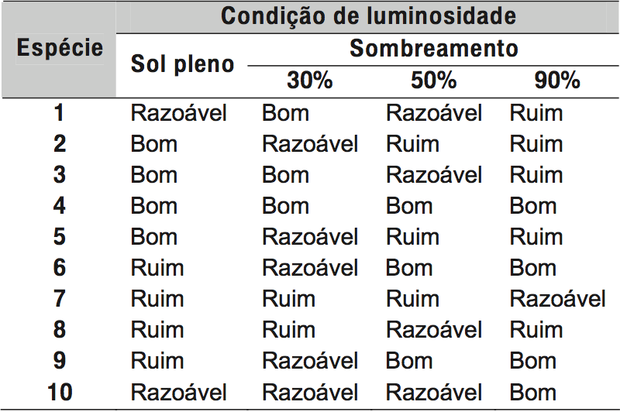 Tabela com resultados obtidos (Foto: Reprodução/ENEM)