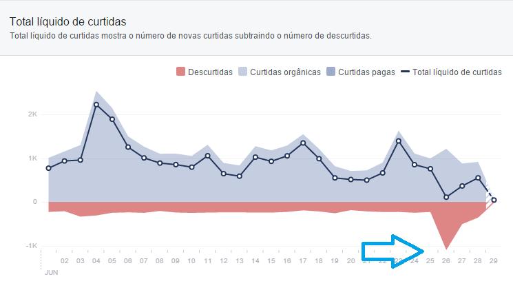 Nosso pico 'negativo' de descurtidas, exatamente na sexta-feira, quando mudamos a imagem de perfil da GALILEU (Foto: reprodução)