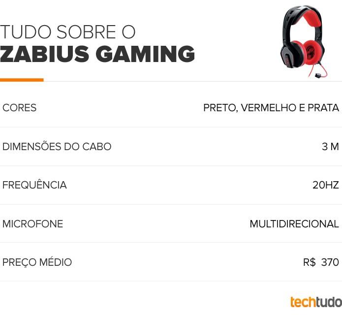 Tabela Zabius Universal Gaming  (Foto: Arte/TechTudo)