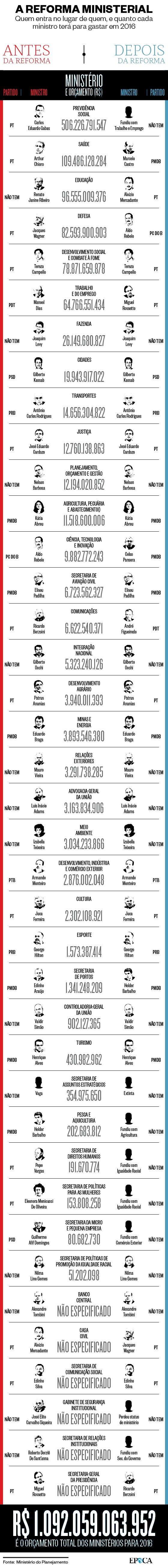 Quanto cada ministério terá para gastar em 2016 (Foto: Giovana Tarakdjian)