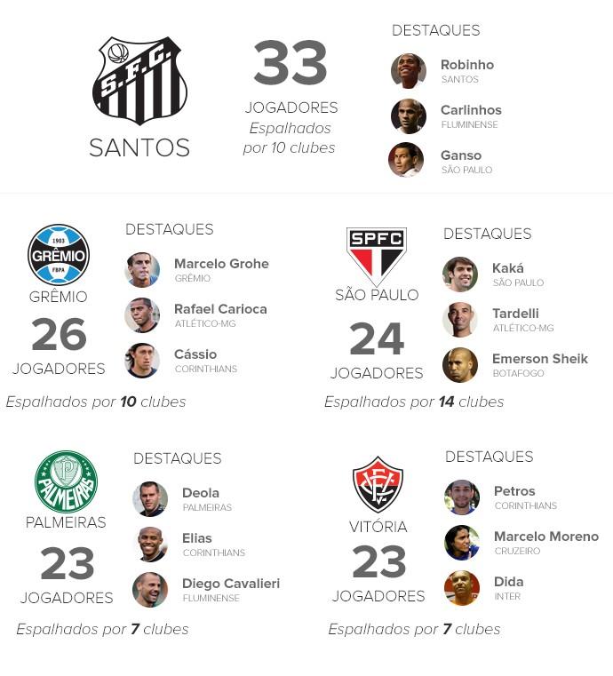 INFO clubes que mais revelam jogadores 3 (Foto: arte esporte)