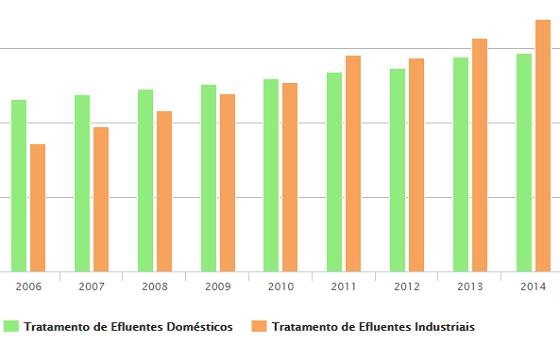 Gráfico mostra emissões das estações de tratamento da indústria (laranja) e de esgoto doméstico (verde) (Foto: Seeg)