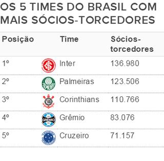 Tabela sócio-torcedores (até maio/2015) (Foto: Movimento por um futebol melhor)
