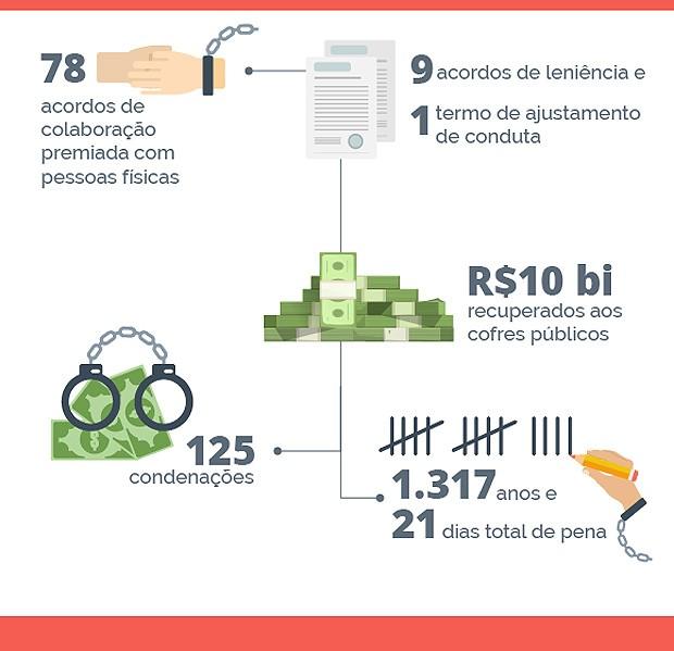 Gráfico da Lava Jato (Foto: Agência Brasil)