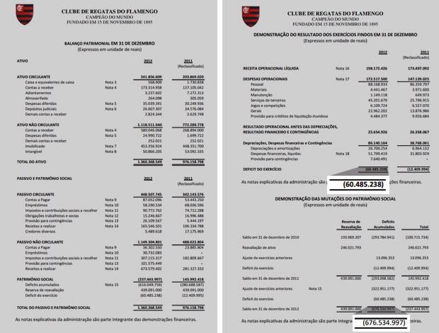 balanço financeiro do Flamengo (Foto: Reprodução)