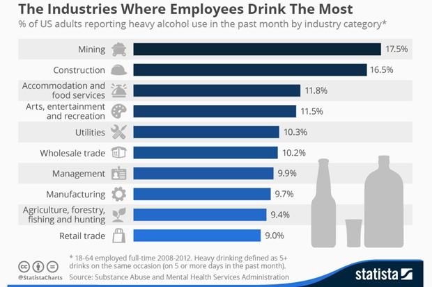 O ranking das profissões com maior número de adeptos ao álcool da Statista (Foto: Reprodução/Statista)